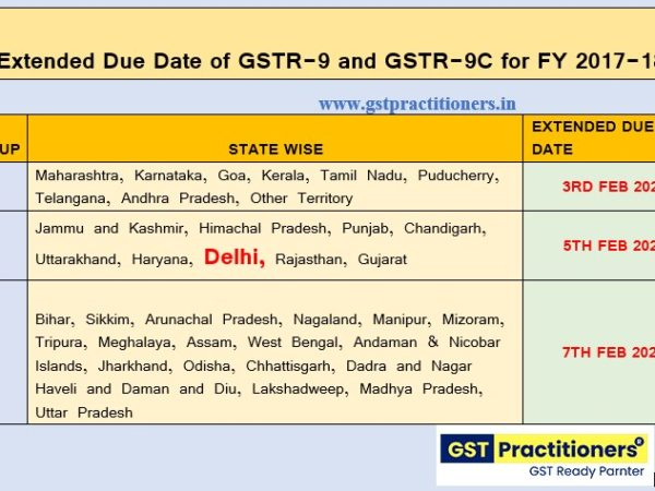 CBIC further Extended GST Annual Return and GST Audit Due date in phase manner