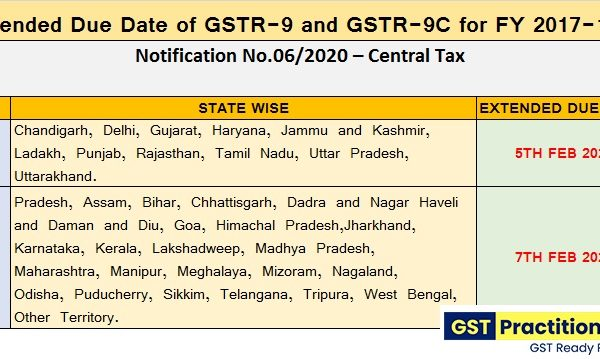 CBIC extend the GST Annual Return and GST Audit filing due date [read notification]